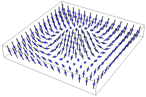 A 2-dimensional grid of atoms. At each site is a bar, although the bars are not confined to two dimensions. The pattern of orientation is smooth, but nontrivial.