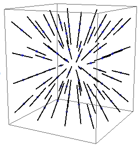 A 3-dimensional grid of atoms. At each site is a bar, everywhere pointing outwards from a central point.