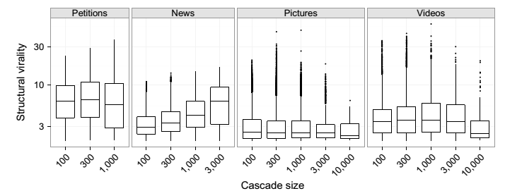 Bar plots showing the structural virality of Twitter links.
