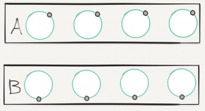 Two rows of circles. In the top row, labeled A, the Higgs field is pointing to the upper right. In the bottom row, labeled B, the Higgs field is pointing down.