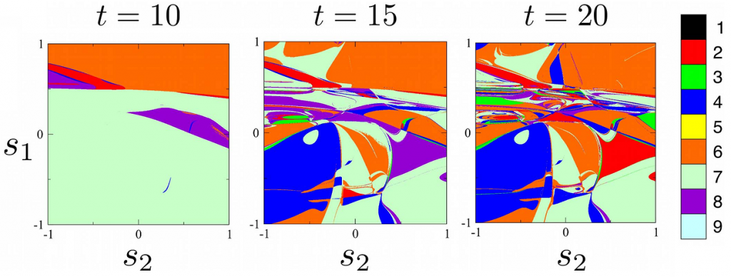 Three color plots are shown, labeled t=10, t=15, and t=20. The different colors correspond to different digits between 1 and 9. The colors are in a fractal pattern that becomes more complex at t=15 and t=20.