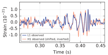 Strain is shown vs time for two observatories. The data resembles the model in the previous figure.