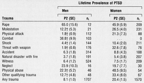 A table showing lifetime prevalence of PTSD for men and women for various types of trauma. If you need a transcription, ask me in the comments.