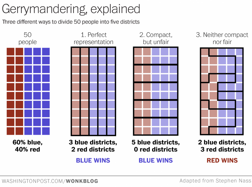 Title: Gerrymandering, explained. Three different ways to divide 50 people into five districts. Left: 50 people, 60% blue, 40% red. Middle left: 1. Perfect representation. 3 blue districts, 2 red districts, blue wins. Middle right: 2. Compact, but unfair. 5 blue districts, 0 red districts, blue wins. Right: 3. neither compact nor fair. 2 blue districts, 3 red districts, red wins.