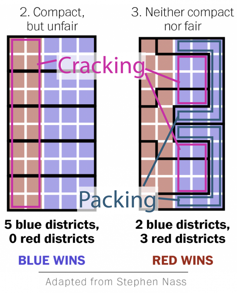 A modified form of right half of the previous image. I indicate the districts where the losing side has 40% of the vote, and label this cracking. I also indicate districts where 90% of the voters are blue, and label this packing.