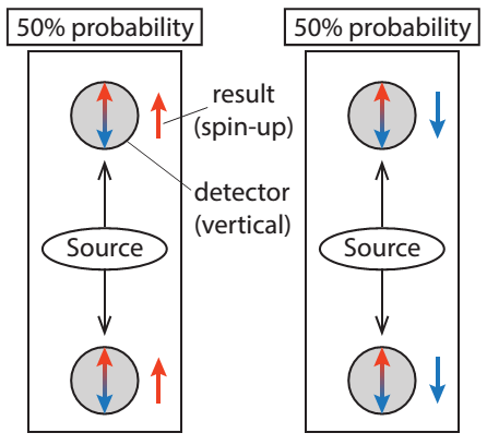 Figure 1: Entangled electrons