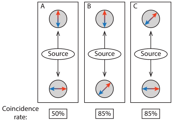 Figure 2: Simultaneous measurements. The coincidence rate mentioned in the caption is 50% for experiment A, and 85% for experiments B and C.