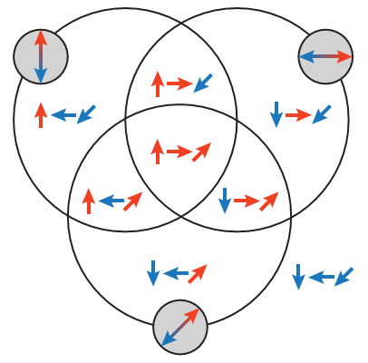 Figure 3: Eight possible states. Shown is a Venn diagram with three circles, each corresponding to one of the three measurements.