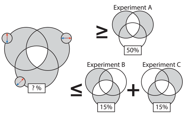 Figure 4: Bell's inequality. In the left Venn diagram, all regions in the Venn diagram are shaded, except the intersection of all three circles. In the upper right diagram, the shaded region is the XOR function of the circles corresponding to vertical and horizontal. In the first lower left diagram, the shaded region is the XOR function of circles corresponding to vertical and diagonal; in the second lower left diagram, it's horizontal and diagonal.