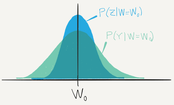 A plot of the conditional probability distributions P(Z|W=W_0) and P(Y|W=W_0). Both probability distributions are centered at W_0.