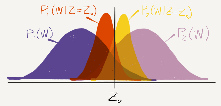 A plot of P_1(W) and P_2(W), which are the distributions of W for two different genders. We take Z to be Z_0, which is somewhere between the peaks of P_1(W) and P_2(W). We plot conditional probability distributions P_1(W|Z=Z_0) and P_2(W|Z=Z_0). They are centered at different locations.