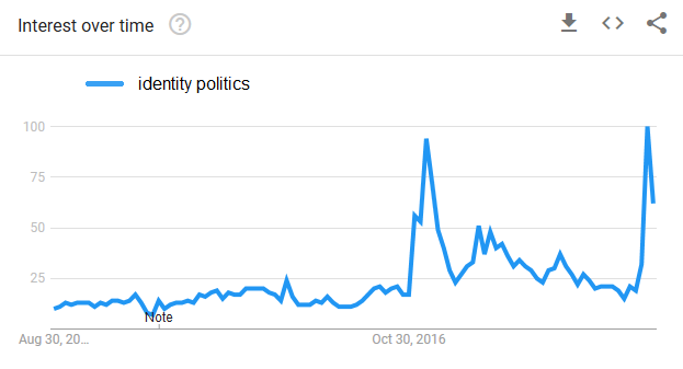 A line plot of the popularity of search terms over time.