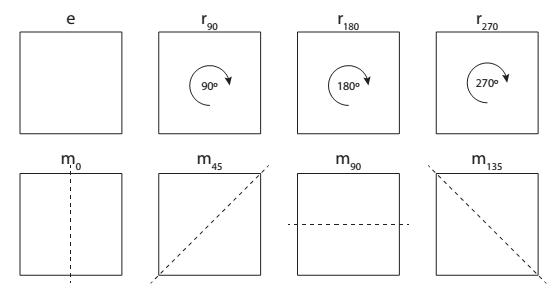 All 8 symmetries of a square.
