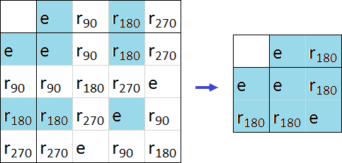 The multiplication table is shown for both the shape symmetry group and the color symmetry group. The shape symmetry group table has 4 columns and rows, while the color symmetry group consists of only 2 rows and 2 columns from the former.