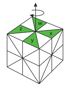A cube with four fundamental domains colored green. These green triangles form a windmill pattern on one face. P_1 is indicated as the group of rotations of that face.