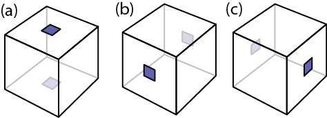 The dotted cube consists of a cube with dots at the centers of two opposite faces. Here we show three distinct dotted cubes (which are just rotations of each other).