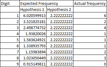 A table of digits, and the number of fundamental constants that use that digit first. These numbers are compared to hypotheses 1 and 2.
