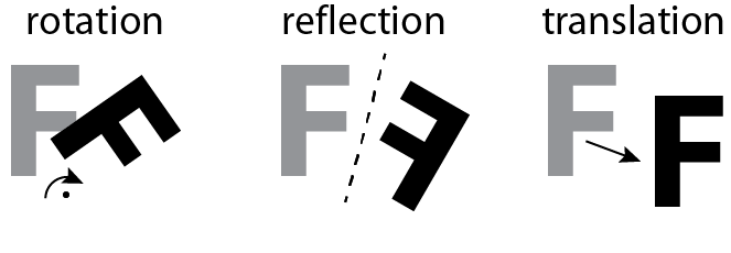 rotation, reflection, and translation of the letter F.