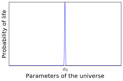 A graph showing the probability of life vs the parameters of the universe. The probability is sharply peaked at x_0.