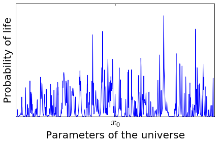 A graph showing the probability of life vs the parameters of the universe. The probability is sharply peaked at x_0, but it's not even very big, and there are many other peaks.