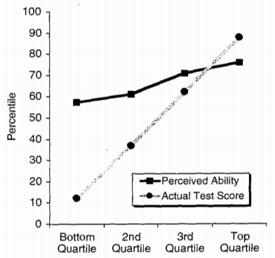 A graph showing people's self-assessed ability, and actual test score. The bottom quartile gives themselves a rating in the 60 percentile, and the top quartile gives themselves a rating in the 75 percentile.