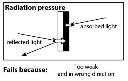 Radiation pressure: Reflected light on the white side causes more recoil than absorbed light on the dark side. Fails because: too weak and in the wrong direction