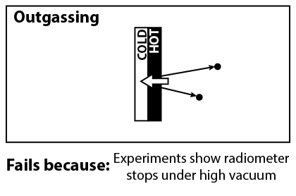Outgassing: Particles outgas from the dark (hot) side. Fails because: experiments show radiometer stops under high vacuum.