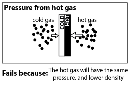 Pressure from hot gas: The hot gas on the dark side applies greater pressure than the cold gas on the other side. Fails because: the hot gas will have the same pressure, and lower density.