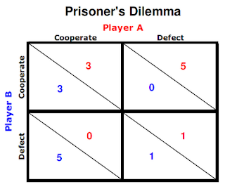 A table showing the canonical payoffs for a prisoner's dilemma game