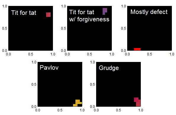 Here I show several named strategies in the iterated prisoner's dilemma, and how they would be represented by the graphical representation of my simulation. Shown are: tit for tat, tit for tat with forgiveness, mostly defect, pavlov, and grudge.
