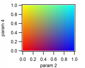 Parameters 2 and 4 are represented by the color of the pixel, as shown in this color scale.