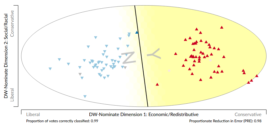 A plot of members of the senate along two dimensions. The Democrats are mostly on the left, and the Republicans mostly on the right. A black dividing line shows the predicted division between yays and nays.