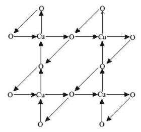 a lattice of copper and oxygen atoms, with arrows indicating how electrons are moving in small loops.