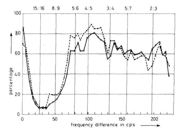 A graph showing how likely people are to judge a pair of notes as consonant/pleasant, as a function of how far apart the notes are. The main feature is a large dip in consonance/pleasant near the 15:16 ratio, extending out past the 8:9 ratio.