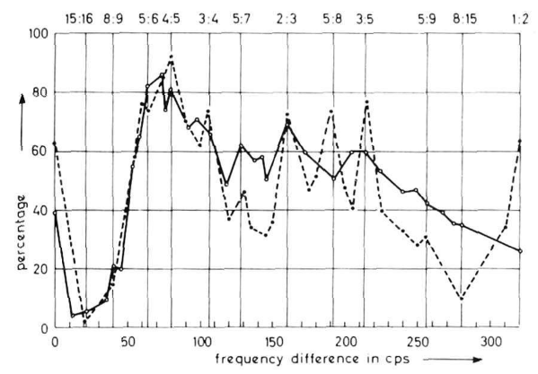 A graph showing how likely subjects are to judge a pair of notes as pleasant, as a function of how far apart they are. The solid curve shows simple tones while the dashed curve shows complex tones. The complex tones show peaks around integer ratios, whereas the simple tones do not.