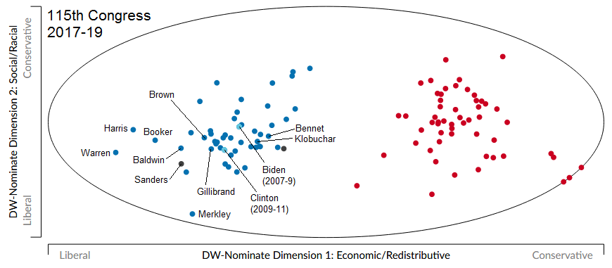 A graph showing the DW-NOMINATE scores of the senate from 2017-2019 in two dimensions.