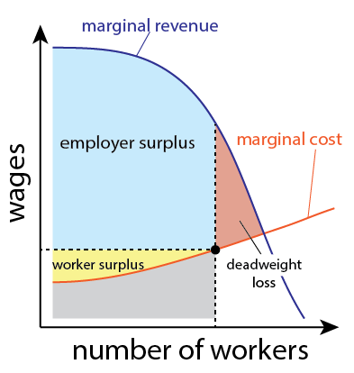 "A graph similar to the previous one. Here, the wage and size of workforce do not correspond to the equilibrium point, instead corresponding to a point somewhat lower on the marginal cost curve. As a result, the employer surplus is larger, the worker surplus is smaller, and there's a loss in total surplus, labeled as ""deadweight loss""."