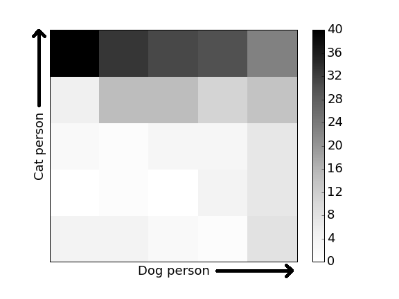 Color chart showing how people answered the double-likert question.
