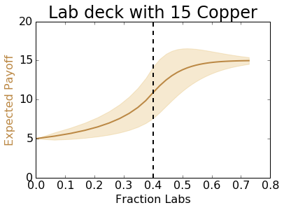 A plot showing the expected payoff of a finite deck with 15 coppers and a given fraction of labs.