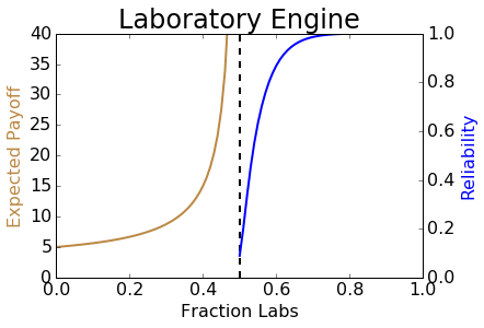 A graph showing the expected payoff of an infinite deck with a given fraction of laboratories and coppers. As the fraction of labs approaches 0.5, the expected payoff diverges to infinity. For a fraction of labs above 0.5, I show a second metric, reliability, which asymptotically approaches 1.
