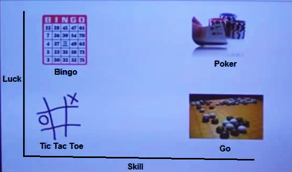 Graph showing luck and skill as independent axes. Bingo is a high luck low skill game. Tic Tac Toe is low luck low skill. Poker is high luck high skill. Go is low luck high skill.