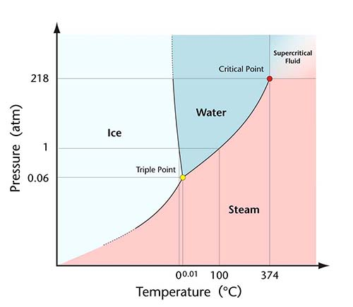 An image of the temperature-pressure phase diagram of water