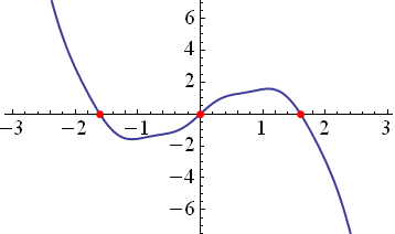Plot of a function with three roots