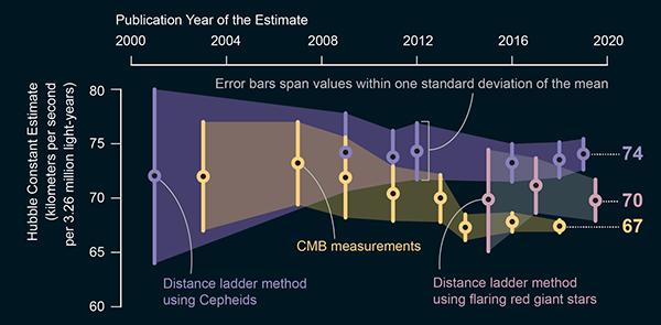Plot of hubble constant estimates vs time