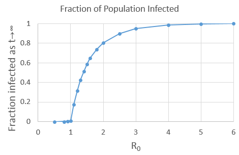 The total fraction infected in the limit as time goes to infinity, shown as a function of R0.
