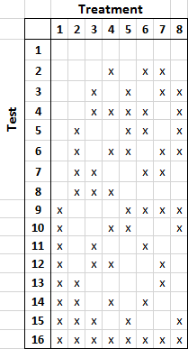 another table, now with 16 tests and 8 treatments