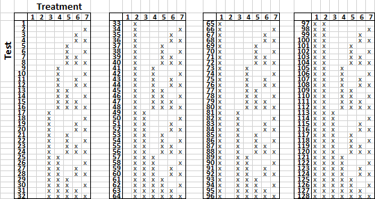 Table with a column for each of 7 treatments, and a row for each of 128 tests.