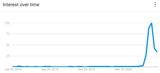 """Graph showing search interest in """"BIPOC"""" over time."""
