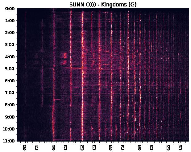Spectrogram of Kingdoms (G)