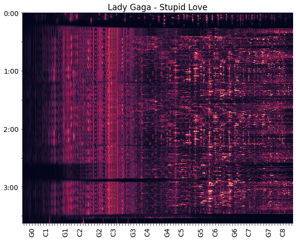 Spectrogram of Stupid Love by Lady Gaga. Time is on the vertical axis and frequency/pitch is on the horizontal axis.